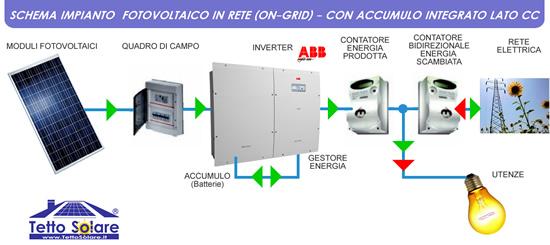 impianto fotovoltaico con accumulo collegato alla rete  CON ABB REACT
