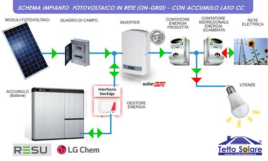 impianto fotovoltaico con accumulo collegato alla rete CON LG SOLAREDGE