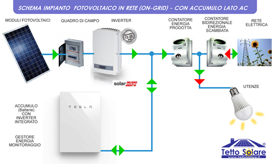 impianto fotovoltaico con accumulo collegato alla rete CON TESLA POWERWALL