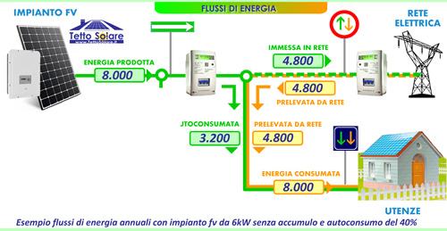 Scema impianto fotovoltaico senza accumulo.